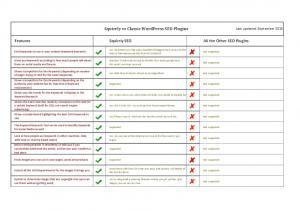 Squirrly vs Classic WordPress SEO Plugins Last updated: September Features Squirrly SEO All the Other SEO Plugins