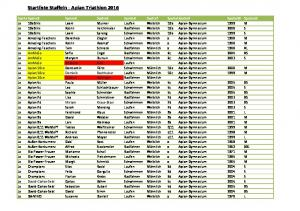 Startliste Staffeln - Apian Triathlon 2016