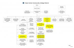 State Center Community College District