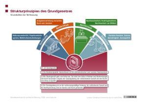 Strukturprinzipien des Grundgesetzes