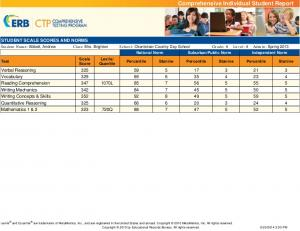 STUDENT SCALE SCORES AND NORMS