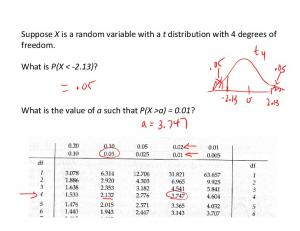 Suppose X is a random variable with a t distribution with 4 degrees of freedom. What is P(X < 2.13)? What is the value of a such that P(X >a) = 0.01?