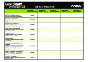 Tabela uaktualnień. CorelDRAW Graphics Suite X3. CorelDRAW Graphics Suite X4. CorelDRAW Graphics Suite 12 Graphics Suite 11 Graphics Suite