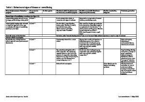 Table 1: Behavioural signs of disease or unwellbeing