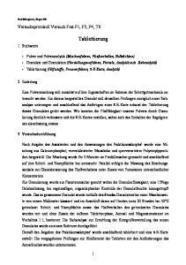 Tablettierung. Versuchsprotokoll Versuch Fest P1, P2, P4, T5. 1. Stichworte
