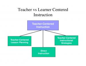 Teacher vs Learner Centered. Instruction. Teacher-Centered. Instruction. Teacher-Centered Instructional Strategies. Teacher-Centered Lesson Planning
