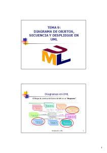 TEMA 9: DIAGRAMA DE OBJETOS, SECUENCIA Y DESPLIEGUE EN UML
