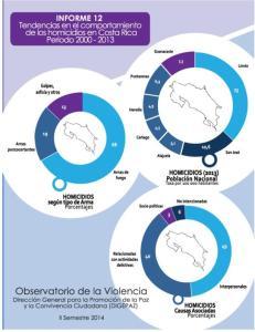 Tendencias en el comportamiento de los homicidios en Costa Rica