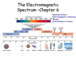 The Electromagnetic Spectrum Chapter 6. Demonstrations: Electromagnetic Induction Waves Interference of waves