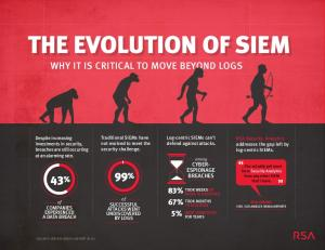 THE EVOLUTION OF SIEM