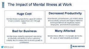 The Impact of Mental Illness at Work