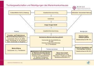 Tochtergesellschaften und Beteiligungen des Marienkrankenhauses