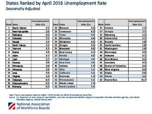 Unemployment Rate (%) Rank State. Unemployment