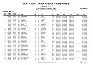 USAT Youth - Junior National Championship