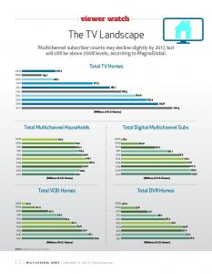 viewer watch The TV Landscape