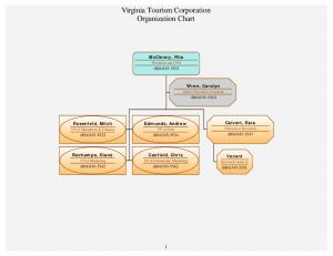 Virginia Tourism Corporation Organization Chart