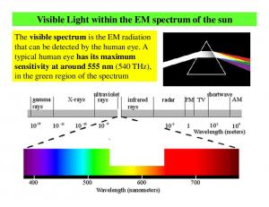 Visible Light within the EM spectrum of the sun