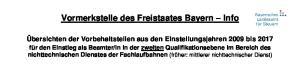 Vormerkstelle des Freistaates Bayern Info