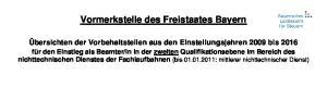 Vormerkstelle des Freistaates Bayern