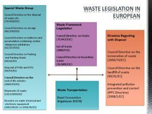WASTE LEGISLATION IN EUROPEAN