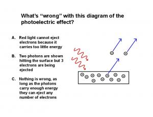What s wrong with this diagram of the photoelectric effect?
