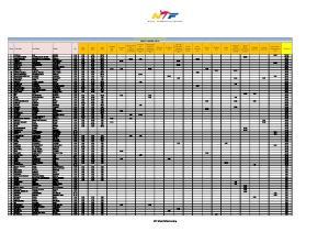 WTF WORLD RANKING (JUNE 2014) MEN'S UNDER 54KG. WTF World Official Ranking