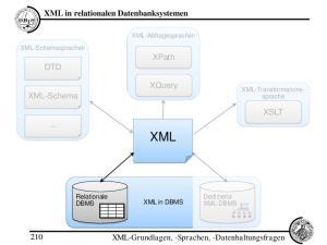 XML. XML in relationalen Datenbanksystemen. XPath DTD. XQuery. XML-Schema XSLT XML-Grundlagen, -Sprachen, -Datenhaltungsfragen