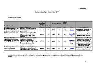 Zoznam merateľných ukazovateľov OPV 1
