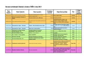 Zoznam schválených žiadostí o dotáciu ÚSŽZ v roku 2013